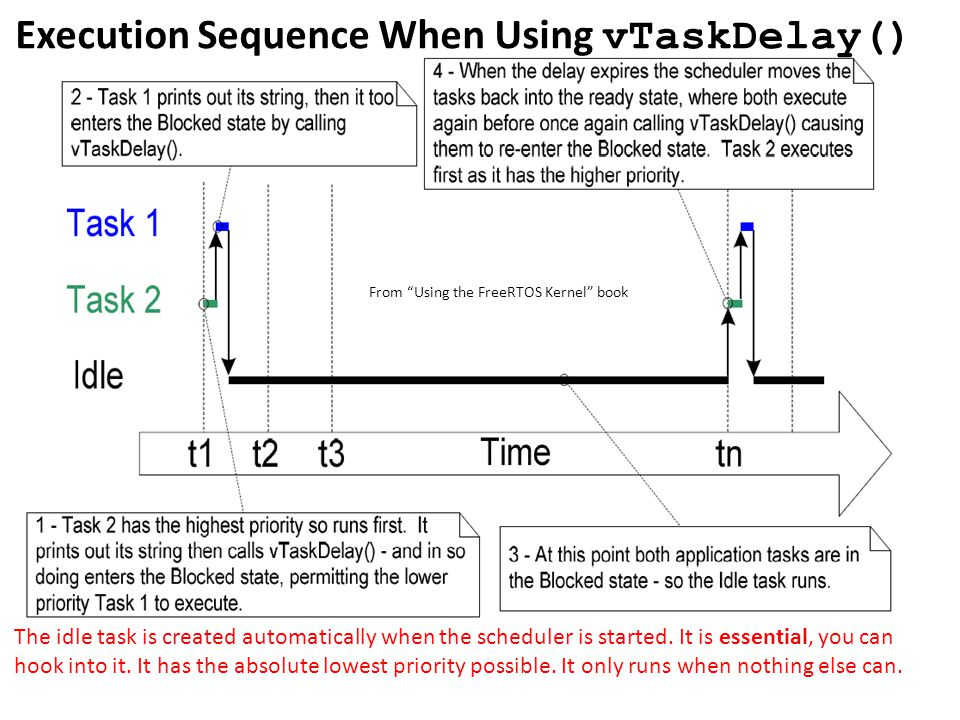 Execution Sequence When Using vTaskDelay() The idle task is created automatically when the scheduler is started. It is essential, you can hook into it