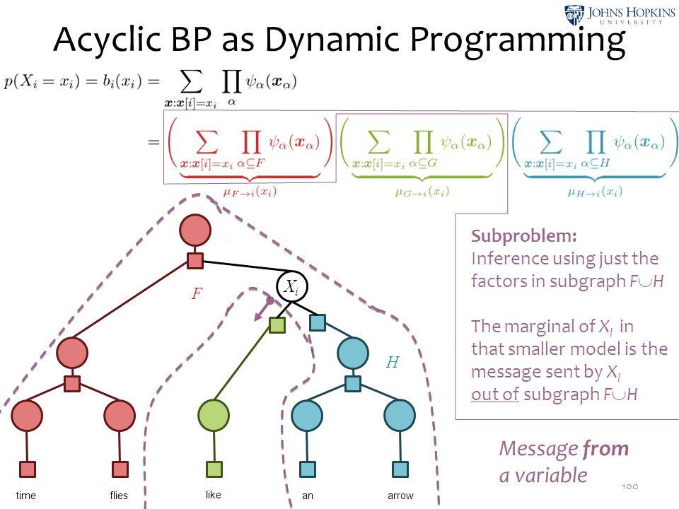 Acyclic BP as Dynamic Programming 100 X1X1 ψ1ψ1 X2X2 ψ3ψ3 X3X3 ψ5ψ5 X4X4 ψ7ψ7 X5X5 ψ9ψ9 time like flies anarrow X6X6 ψ 10 ψ 12 XiXi ψ 14 X9X9 ψ 13 ψ 1