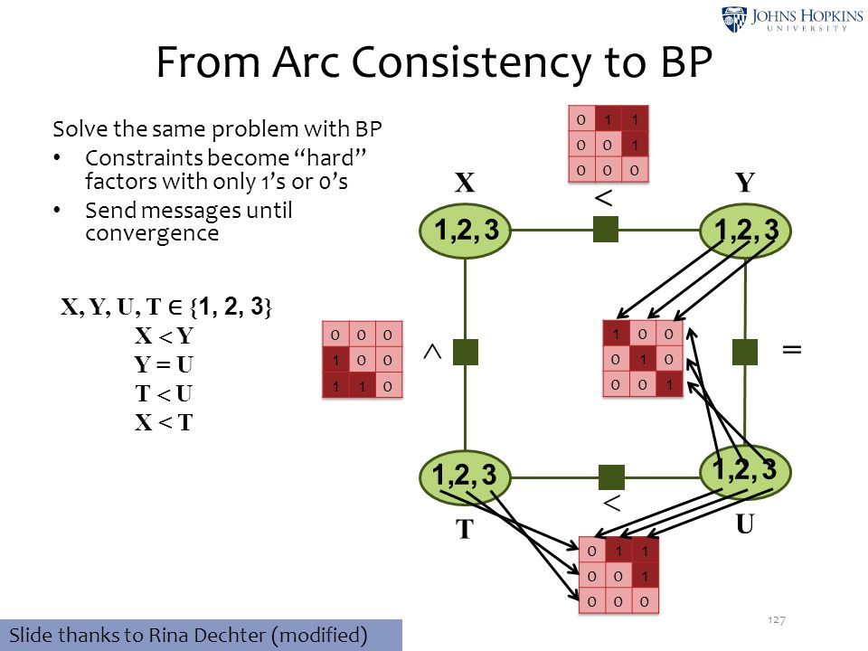 """ From Arc Consistency to BP Solve the same problem with BP Constraints become """"hard"""" factors with only 1's or 0's Send messages until convergence 127"""