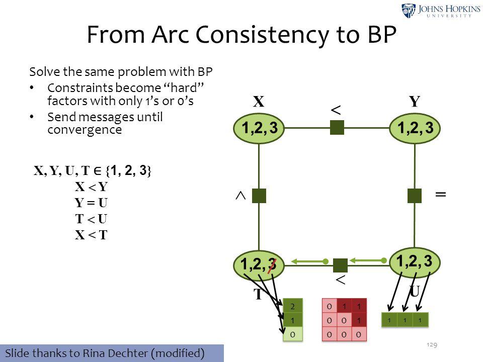  From Arc Consistency to BP 129 32,1, 32,1, 32,1, X, Y, U, T ∈ { 1, 2, 3 } X  Y Y = U T  U X < T XY T U 32,1,   Slide thanks to Rina Dechter (mod