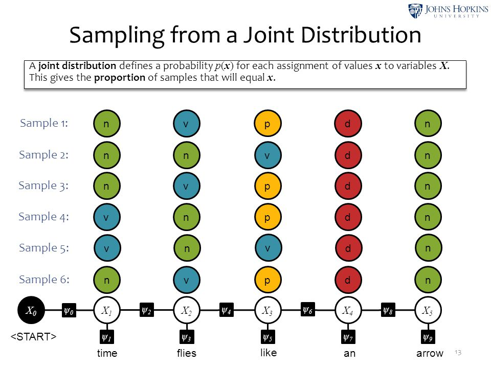Sampling from a Joint Distribution 13 time like flies anarrow X1X1 ψ2ψ2 X2X2 ψ4ψ4 X3X3 ψ6ψ6 X4X4 ψ8ψ8 X5X5 ψ1ψ1 ψ3ψ3 ψ5ψ5 ψ7ψ7 ψ9ψ9 ψ0ψ0 X0X0 nv p d n