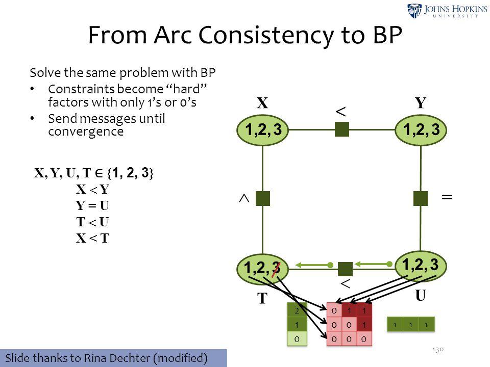  From Arc Consistency to BP 130 32,1, 32,1, 32,1, X, Y, U, T ∈ { 1, 2, 3 } X  Y Y = U T  U X < T XY T U 32,1,   Slide thanks to Rina Dechter (mod