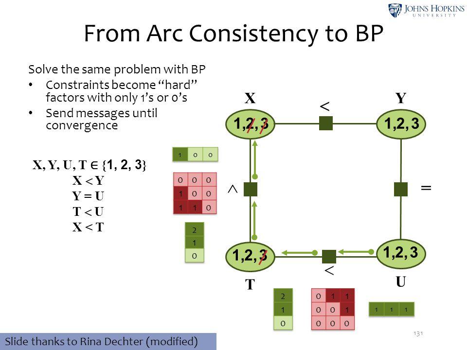  From Arc Consistency to BP 131 32,1, 32,1, 32,1, X, Y, U, T ∈ { 1, 2, 3 } X  Y Y = U T  U X < T XY T U 32,1,   Slide thanks to Rina Dechter (mod