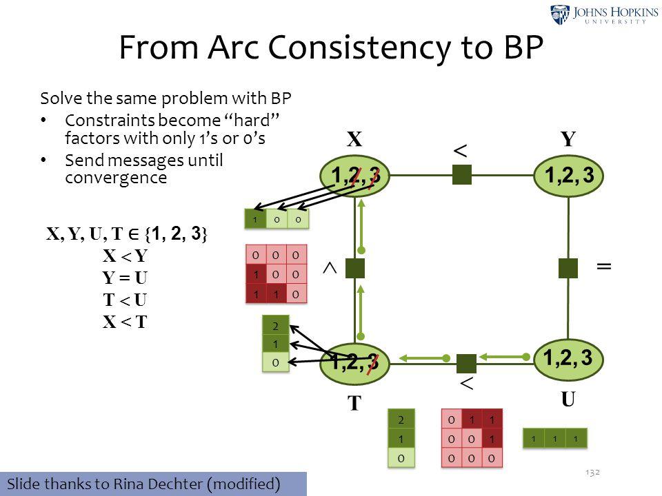  From Arc Consistency to BP 132 32,1, 32,1, 32,1, X, Y, U, T ∈ { 1, 2, 3 } X  Y Y = U T  U X < T XY T U 32,1,   Slide thanks to Rina Dechter (mod