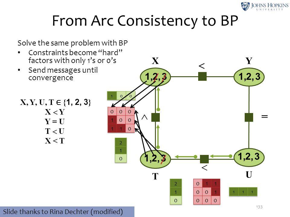  From Arc Consistency to BP 133 32,1, 32,1, 32,1, X, Y, U, T ∈ { 1, 2, 3 } X  Y Y = U T  U X < T XY T U 32,1,   Slide thanks to Rina Dechter (mod