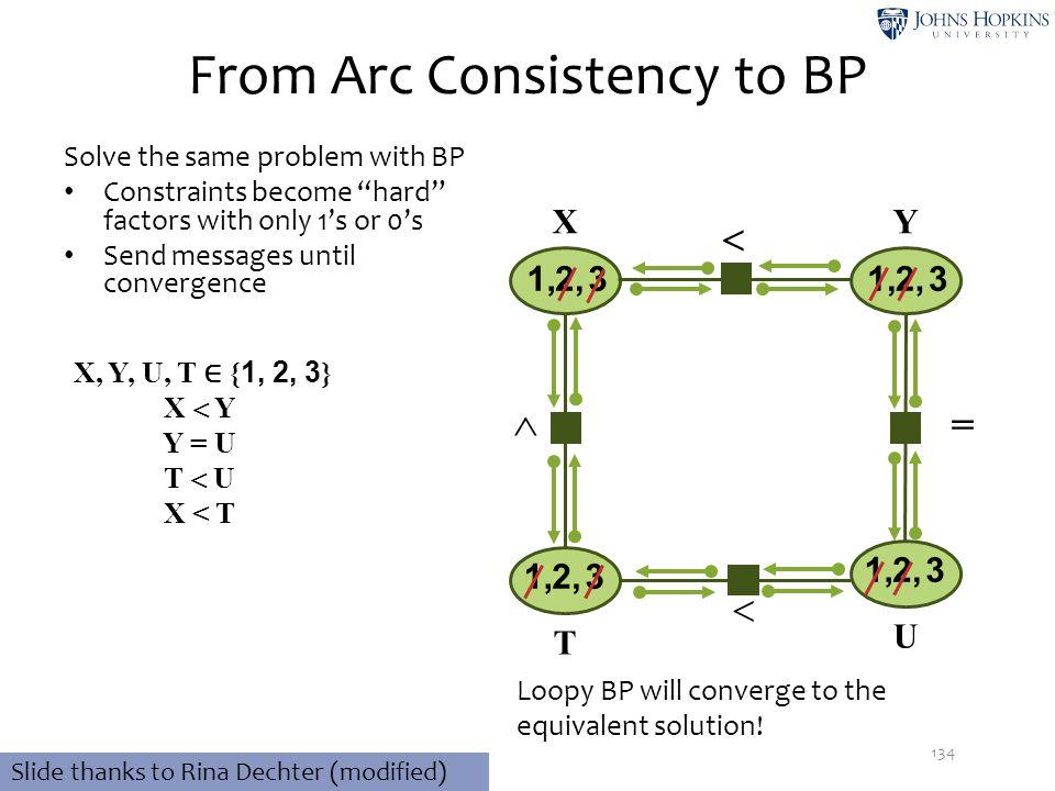  From Arc Consistency to BP 134 32,1, 32,1, 32,1, X, Y, U, T ∈ { 1, 2, 3 } X  Y Y = U T  U X < T XY T U 32,1,   Slide thanks to Rina Dechter (mod