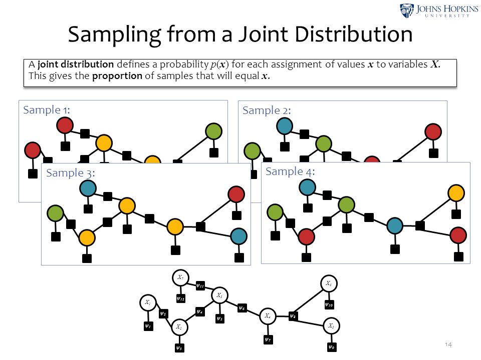 Sampling from a Joint Distribution 14 X1X1 ψ1ψ1 ψ2ψ2 X2X2 ψ3ψ3 ψ4ψ4 X3X3 ψ5ψ5 ψ6ψ6 X4X4 ψ7ψ7 ψ8ψ8 X5X5 ψ9ψ9 X6X6 ψ 10 X7X7 ψ 12 ψ 11 Sample 1: ψ1ψ1 ψ2