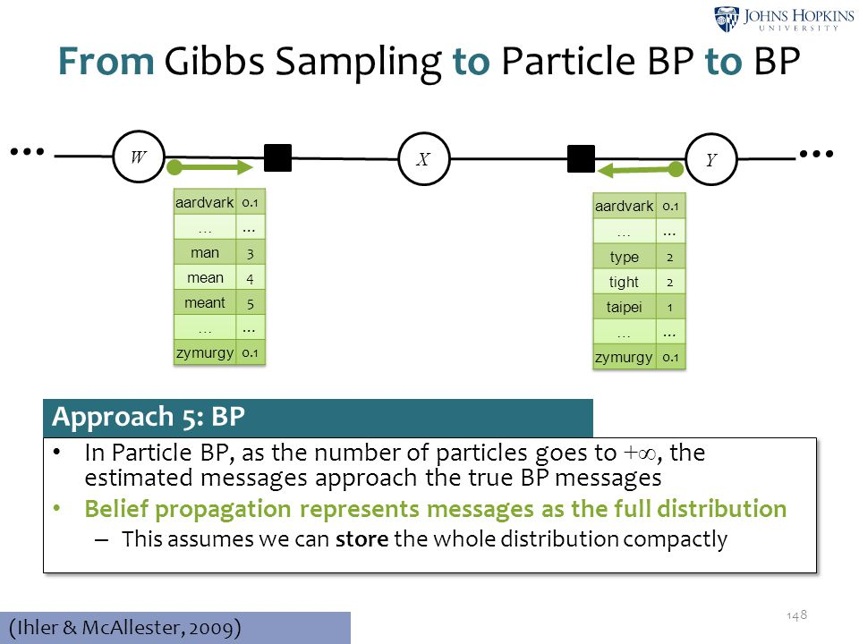 From Gibbs Sampling to Particle BP to BP 148 W ψ2ψ2 X ψ3ψ3 Y … … Approach 5: BP In Particle BP, as the number of particles goes to +∞, the estimated m