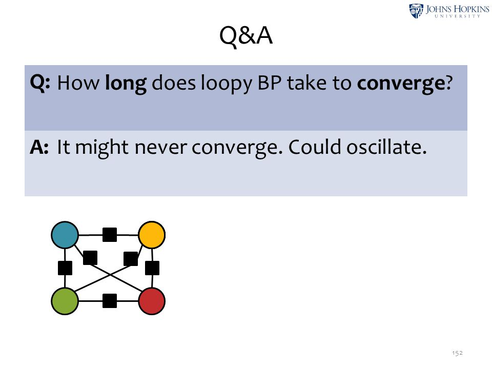 Q&A 152 Q: How long does loopy BP take to converge? A:It might never converge. Could oscillate. ψ1ψ1 ψ2ψ2 ψ1ψ1 ψ2ψ2 ψ2ψ2 ψ2ψ2