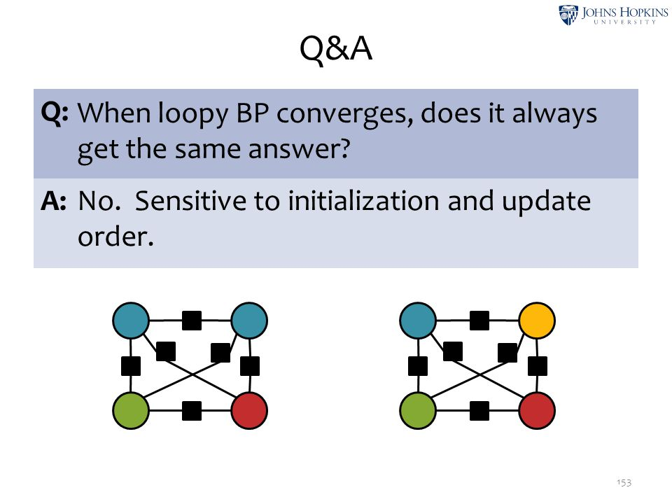 Q&A 153 Q: When loopy BP converges, does it always get the same answer? A:No. Sensitive to initialization and update order. ψ1ψ1 ψ2ψ2 ψ1ψ1 ψ2ψ2 ψ2ψ2 ψ