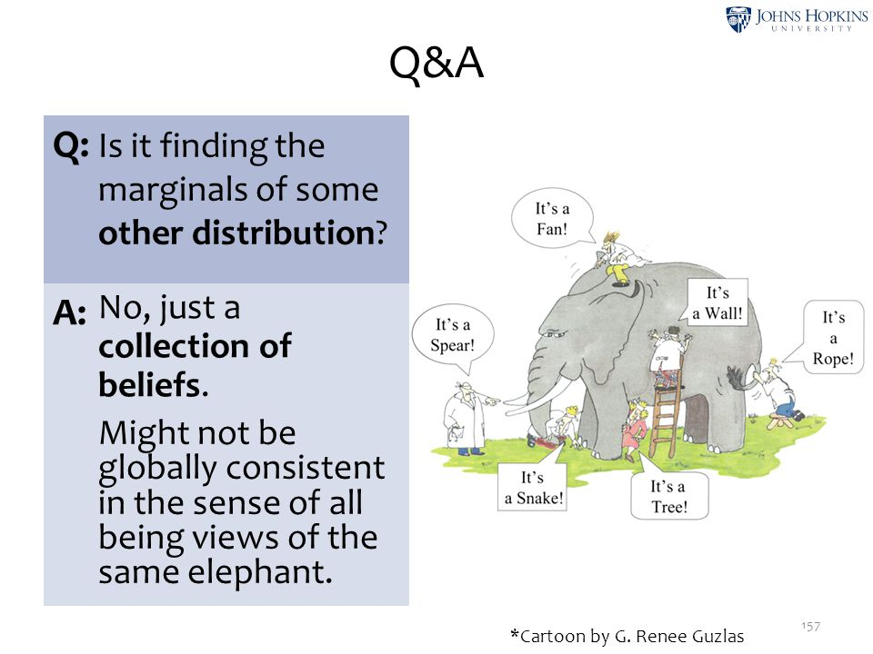 Q&A 157 Q: Is it finding the marginals of some other distribution? A: No, just a collection of beliefs. Might not be globally consistent in the sense