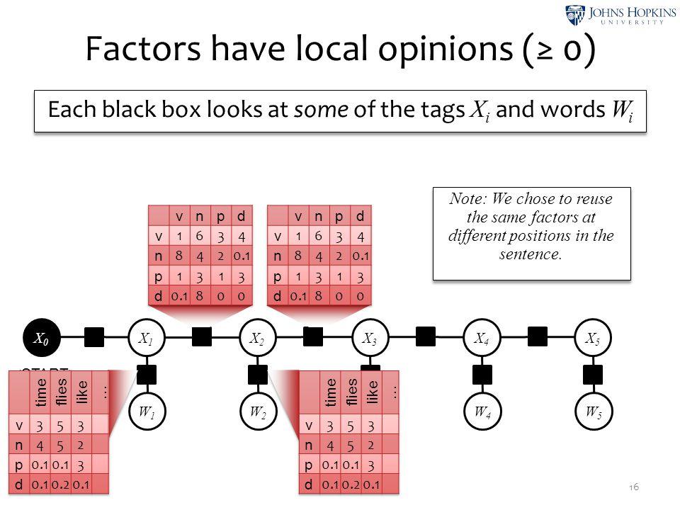 W1W1 W2W2 W3W3 W4W4 W5W5 X1X1 ψ2ψ2 X2X2 ψ4ψ4 X3X3 ψ6ψ6 X4X4 ψ8ψ8 X5X5 ψ1ψ1 ψ3ψ3 ψ5ψ5 ψ7ψ7 ψ9ψ9 ψ0ψ0 X0X0 Factors have local opinions (≥ 0) 16 Each bla