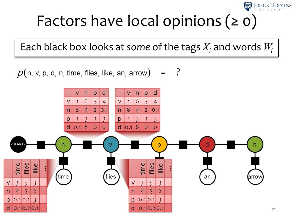 Factors have local opinions (≥ 0) 17 timeflies like an arrow n ψ2ψ2 v ψ4ψ4 p ψ6ψ6 d ψ8ψ8 n ψ1ψ1 ψ3ψ3 ψ5ψ5 ψ7ψ7 ψ9ψ9 ψ0ψ0 Each black box looks at some