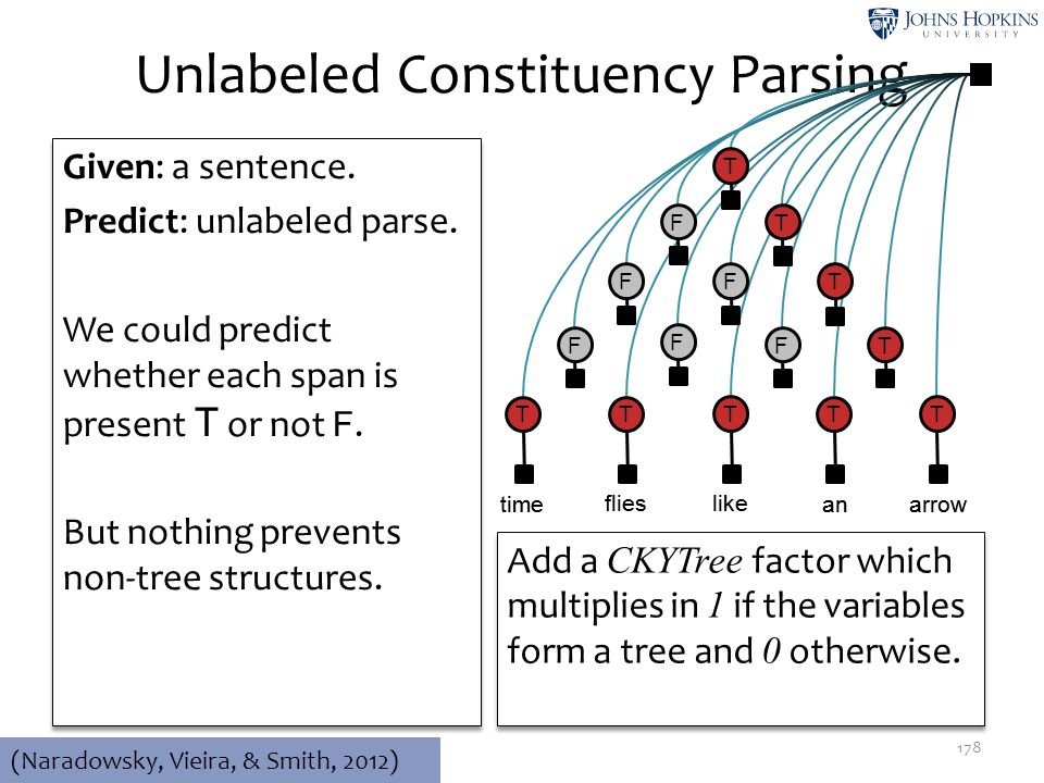 Unlabeled Constituency Parsing 178 time like flies anarrow Given: a sentence. Predict: unlabeled parse. We could predict whether each span is present