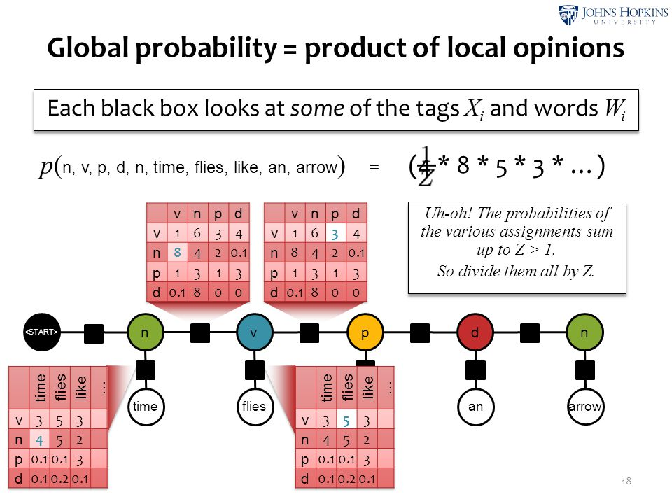 Global probability = product of local opinions 18 timeflies like an arrow n ψ2ψ2 v ψ4ψ4 p ψ6ψ6 d ψ8ψ8 n ψ1ψ1 ψ3ψ3 ψ5ψ5 ψ7ψ7 ψ9ψ9 ψ0ψ0 Each black box l