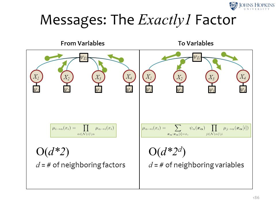 Messages: The Exactly1 Factor 186 From VariablesTo Variables O(d*2 d ) d = # of neighboring variables O(d*2) d = # of neighboring factors X1X1 X2X2 X3