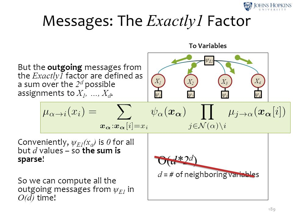 Messages: The Exactly1 Factor 189 To Variables X1X1 X2X2 X3X3 X4X4 ψ E1 ψ2ψ2 ψ3ψ3 ψ4ψ4 ψ1ψ1 But the outgoing messages from the Exactly1 factor are def