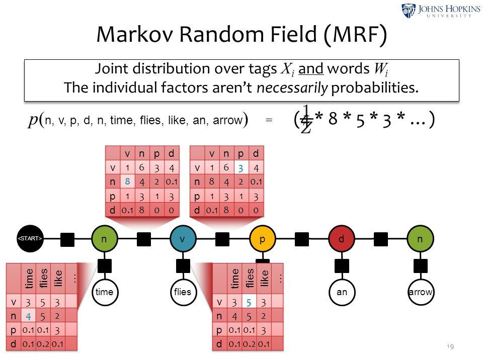 Markov Random Field (MRF) 19 timeflies like an arrow n ψ2ψ2 v ψ4ψ4 p ψ6ψ6 d ψ8ψ8 n ψ1ψ1 ψ3ψ3 ψ5ψ5 ψ7ψ7 ψ9ψ9 ψ0ψ0 p( n, v, p, d, n, time, flies, like,