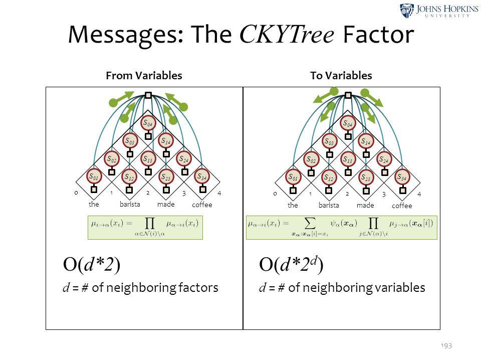 Messages: The CKYTree Factor 193 From VariablesTo Variables 02 134 the made barista coffee S 01 S 12 S 23 S 34 S 02 S 13 S 24 S 03 S 14 S 04 02 134 th