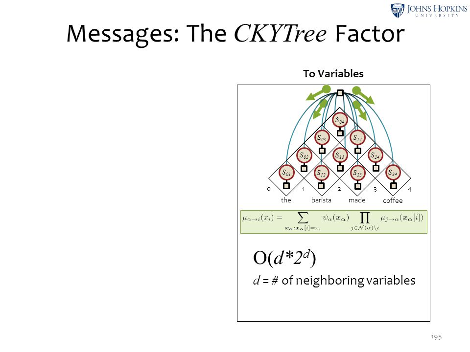 Messages: The CKYTree Factor 195 To Variables 02 134 the made barista coffee S 01 S 12 S 23 S 34 S 02 S 13 S 24 S 03 S 14 S 04 O(d*2 d ) d = # of neig