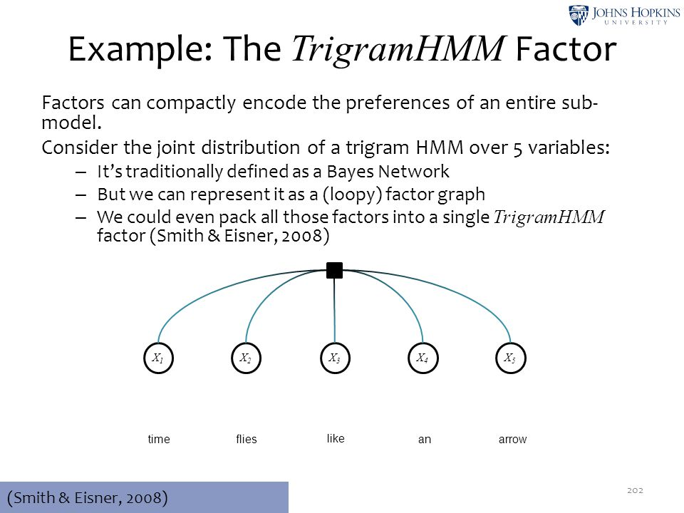 Example: The TrigramHMM Factor Factors can compactly encode the preferences of an entire sub- model. Consider the joint distribution of a trigram HMM