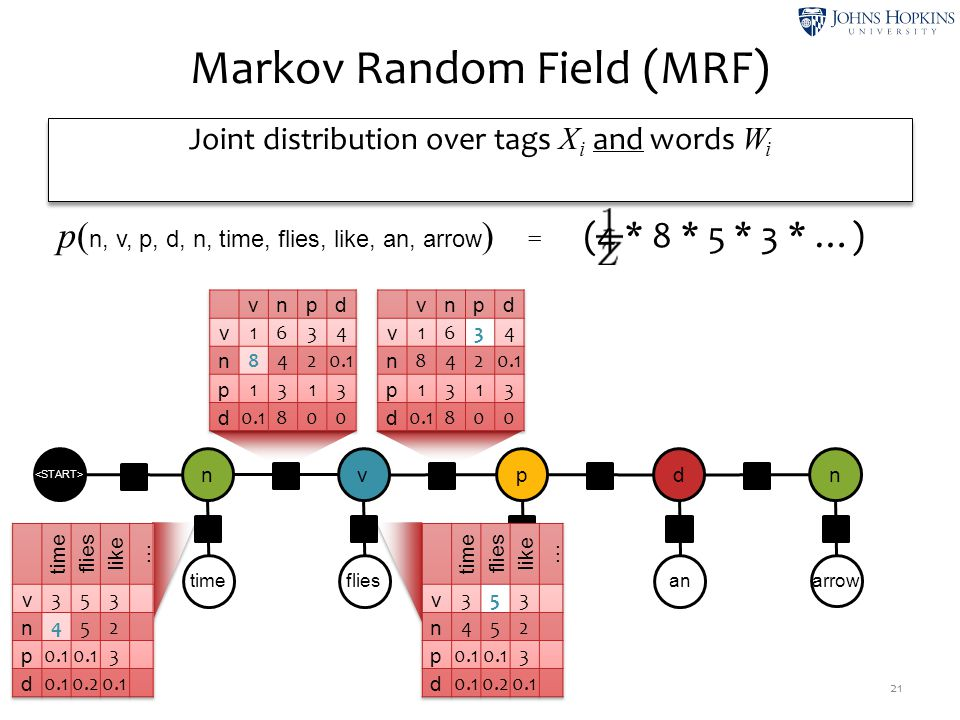 Markov Random Field (MRF) 21 timeflies like an arrow n ψ2ψ2 v ψ4ψ4 p ψ6ψ6 d ψ8ψ8 n ψ1ψ1 ψ3ψ3 ψ5ψ5 ψ7ψ7 ψ9ψ9 ψ0ψ0 p( n, v, p, d, n, time, flies, like,