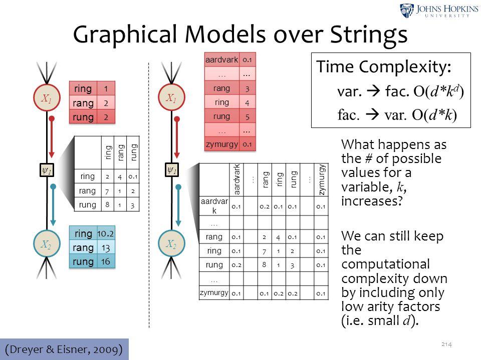 Graphical Models over Strings 214 ψ1ψ1 X2X2 X1X1 (Dreyer & Eisner, 2009) ring rangrung ring 240.1 rang 712 rung 813 ψ1ψ1 X2X2 X1X1 aardvark … rang rin