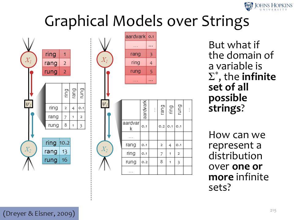 Graphical Models over Strings 215 ψ1ψ1 X2X2 X1X1 (Dreyer & Eisner, 2009) ring rangrung ring 240.1 rang 712 rung 813 ψ1ψ1 X2X2 X1X1 aardvark … rang rin