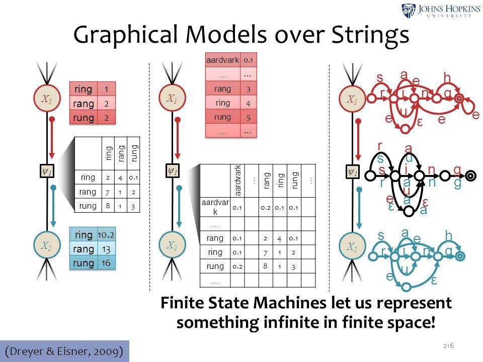 Graphical Models over Strings 216 ψ1ψ1 X2X2 X1X1 (Dreyer & Eisner, 2009) ring rangrung ring 240.1 rang 712 rung 813 ψ1ψ1 X2X2 X1X1 aardvark … rang rin