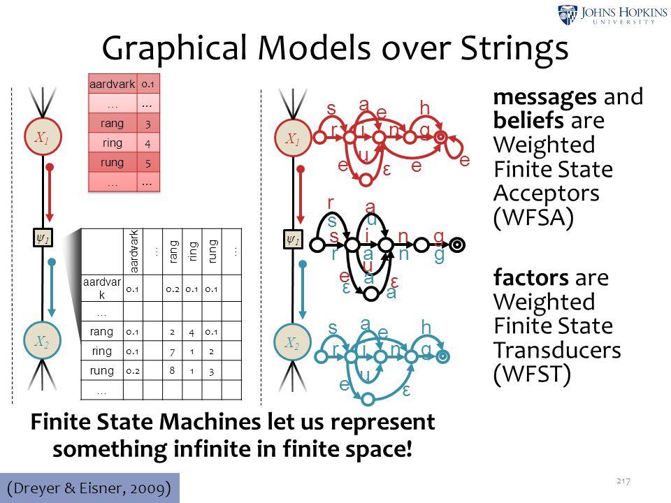 Graphical Models over Strings 217 (Dreyer & Eisner, 2009) ψ1ψ1 X2X2 X1X1 aardvark … rang ring rung … aardvar k 0.10.20.1 … rang 0.124 ring 0.1712 rung