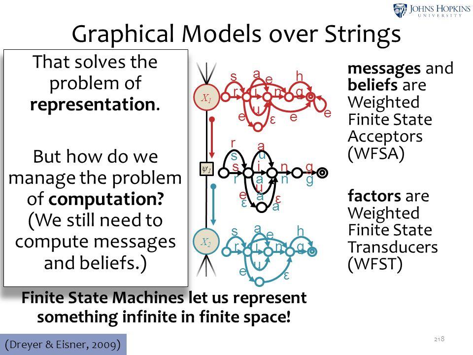 Graphical Models over Strings 218 (Dreyer & Eisner, 2009) ψ1ψ1 X2X2 X1X1 aardvark … rang ring rung … aardvar k 0.10.20.1 … rang 0.124 ring 0.1712 rung