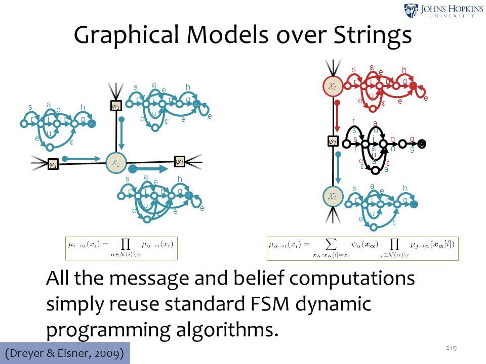 Graphical Models over Strings 219 (Dreyer & Eisner, 2009) ψ1ψ1 X2X2 X1X1 r in g u e ε e e s e h a s in g r a n g u a e ε ε a r s a u r in g u e ε s e