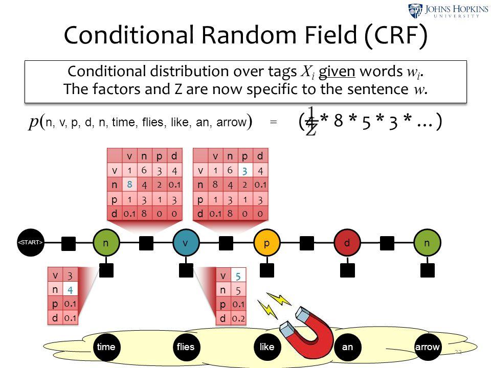 Conditional Random Field (CRF) 22 timeflies like an arrow n ψ2ψ2 v ψ4ψ4 p ψ6ψ6 d ψ8ψ8 n ψ1ψ1 ψ3ψ3 ψ5ψ5 ψ7ψ7 ψ9ψ9 ψ0ψ0 Conditional distribution over ta