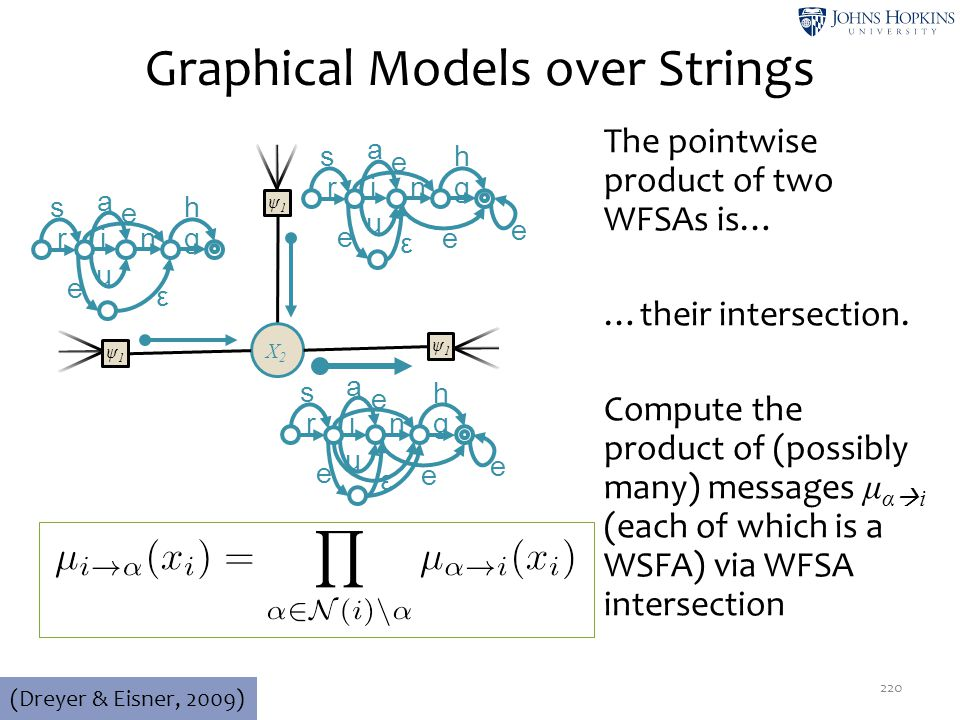 Graphical Models over Strings 220 (Dreyer & Eisner, 2009) ψ1ψ1 X2X2 r in g u e ε e e s e h a r in g u e ε s e h a ψ1ψ1 ψ1ψ1 r in g u e ε e e s e h a T
