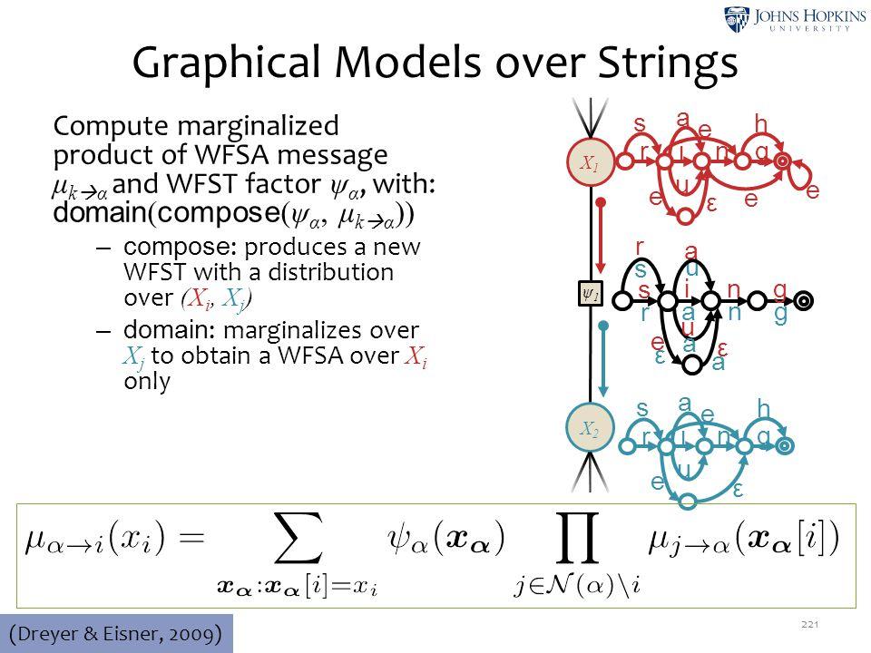 Graphical Models over Strings 221 (Dreyer & Eisner, 2009) ψ1ψ1 X2X2 X1X1 r in g u e ε e e s e h a s in g r a n g u a e ε ε a r s a u r in g u e ε s e