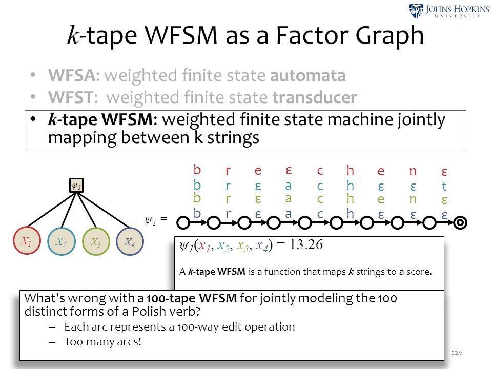 k -tape WFSM as a Factor Graph 226 WFSA: weighted finite state automata WFST: weighted finite state transducer k -tape WFSM: weighted finite state mac