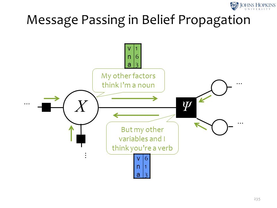 Message Passing in Belief Propagation 235 X Ψ … … … … My other factors think I'm a noun But my other variables and I think you're a verb v 1 n 6 a 3 v
