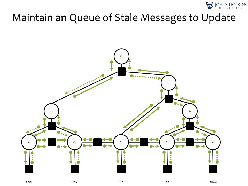 Maintain an Queue of Stale Messages to Update X1X1 X2X2 X3X3 X4X4 X5X5 time like flies anarrow X6X6 X8X8 X7X7 X9X9