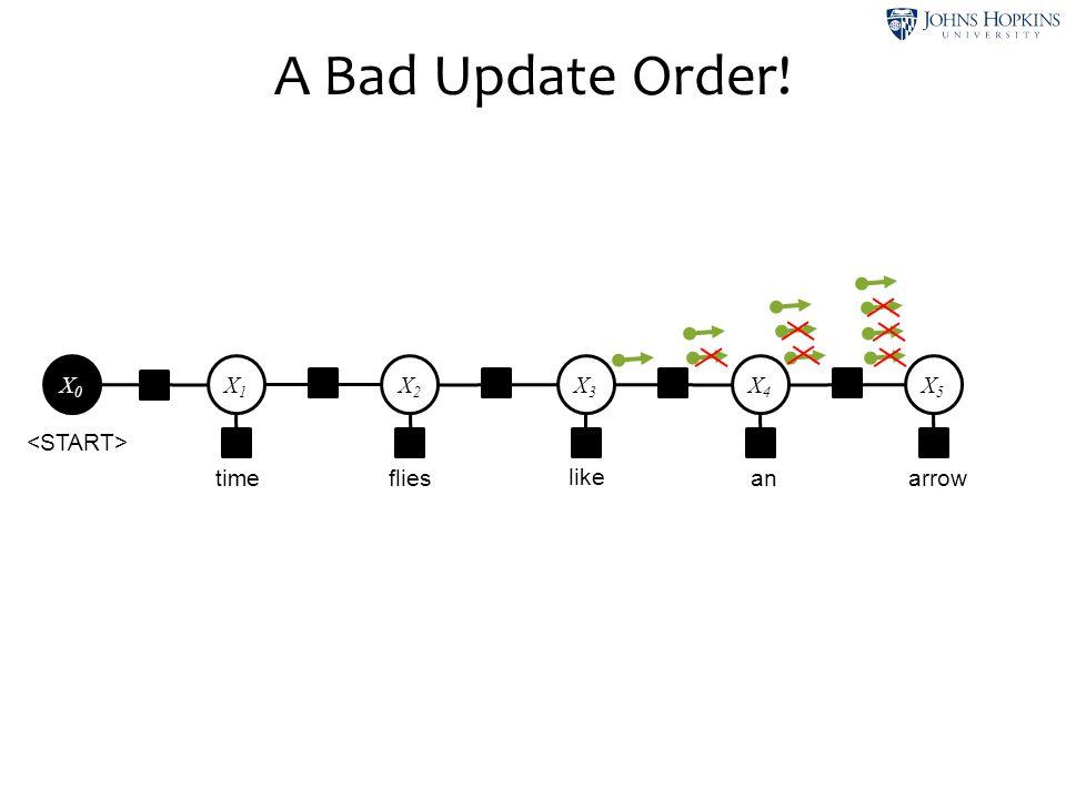 A Bad Update Order! time like flies anarrow X1X1 X2X2 X3X3 X4X4 X5X5 X0X0