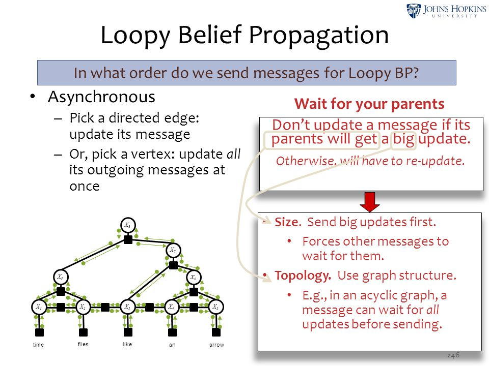 Don't update a message if its parents will get a big update. Otherwise, will have to re-update. Loopy Belief Propagation Asynchronous – Pick a directe