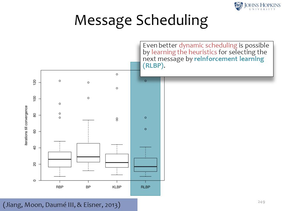 Message Scheduling 249 (Jiang, Moon, Daumé III, & Eisner, 2013) Even better dynamic scheduling is possible by learning the heuristics for selecting th