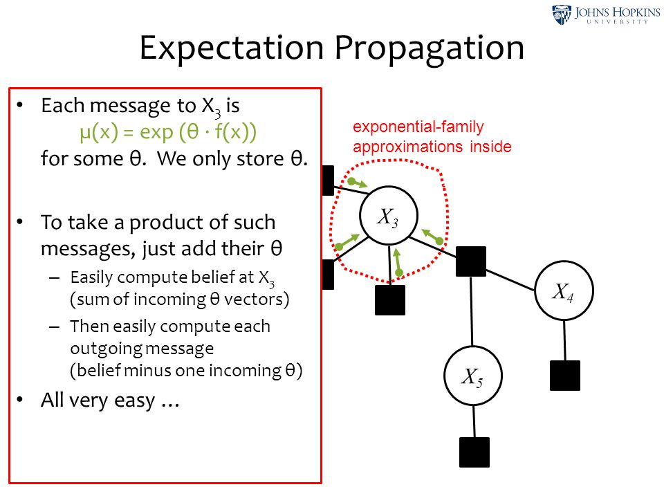 Expectation Propagation X1X1 X2X2 X3X3 X4X4 X7X7 exponential-family approximations inside X5X5 Each message to X 3 is µ(x) = exp (θ ∙ f(x)) for some θ