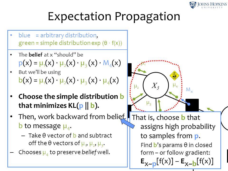 X5X5 Expectation Propagation X1X1 X2X2 X3X3 X4X4 X7X7 µ1µ1 µ2µ2 µ3µ3 µ4µ4 M4M4 blue = arbitrary distribution, green = simple distribution exp (θ ∙ f(x