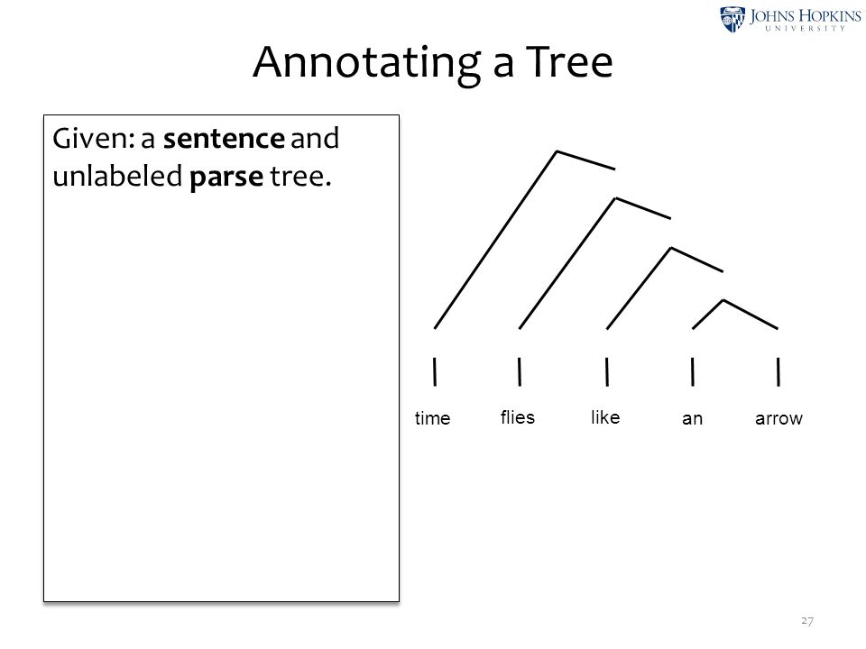Annotating a Tree 27 Given: a sentence and unlabeled parse tree. nv p d n time like flies anarrow np vp pp s