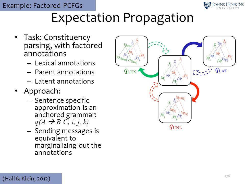 Expectation Propagation 270 (Hall & Klein, 2012) Example: Factored PCFGs Task: Constituency parsing, with factored annotations – Lexical annotations –