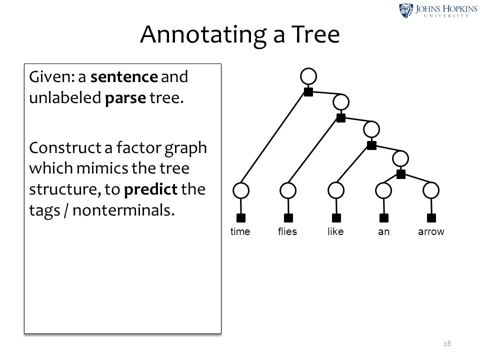 Annotating a Tree 28 Given: a sentence and unlabeled parse tree. Construct a factor graph which mimics the tree structure, to predict the tags / nonte