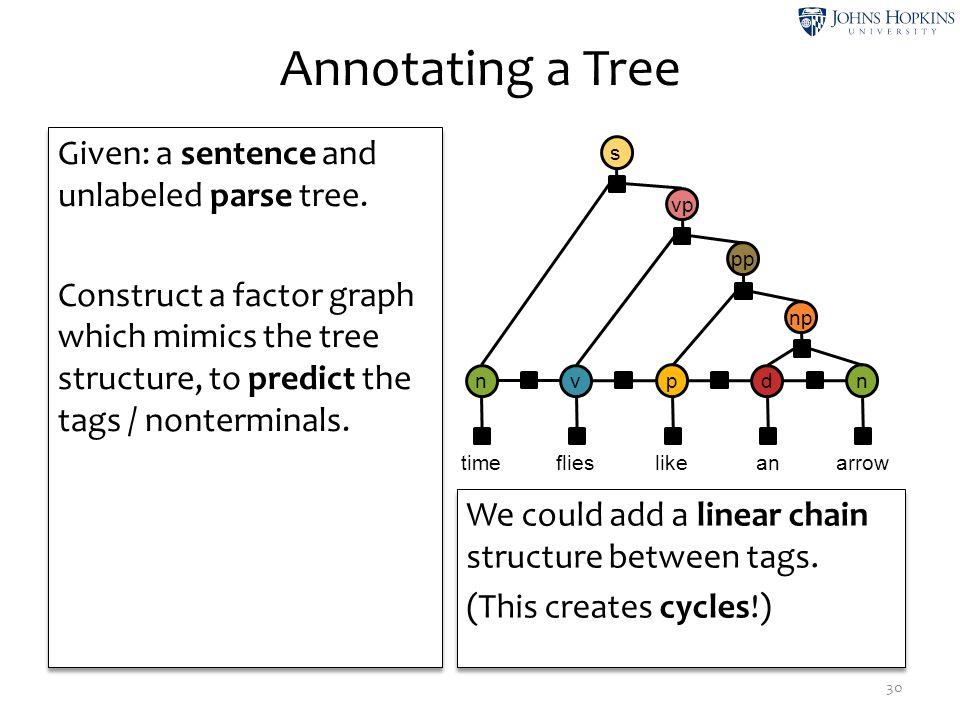 Annotating a Tree 30 n ψ1ψ1 ψ2ψ2 v ψ3ψ3 ψ4ψ4 p ψ5ψ5 ψ6ψ6 d ψ7ψ7 ψ8ψ8 n ψ9ψ9 time like flies anarrow np ψ 10 vp ψ 12 pp ψ 11 s ψ 13 Given: a sentence a
