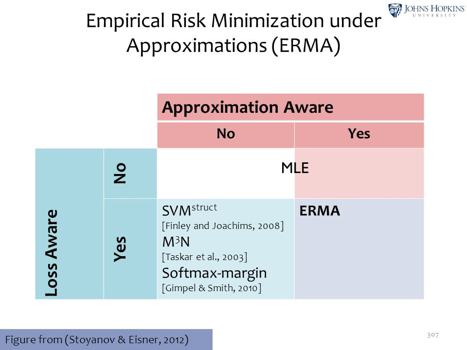 Empirical Risk Minimization under Approximations (ERMA) 307 Approximation Aware NoYes Loss Aware No Yes SVM struct [Finley and Joachims, 2008] M 3 N [