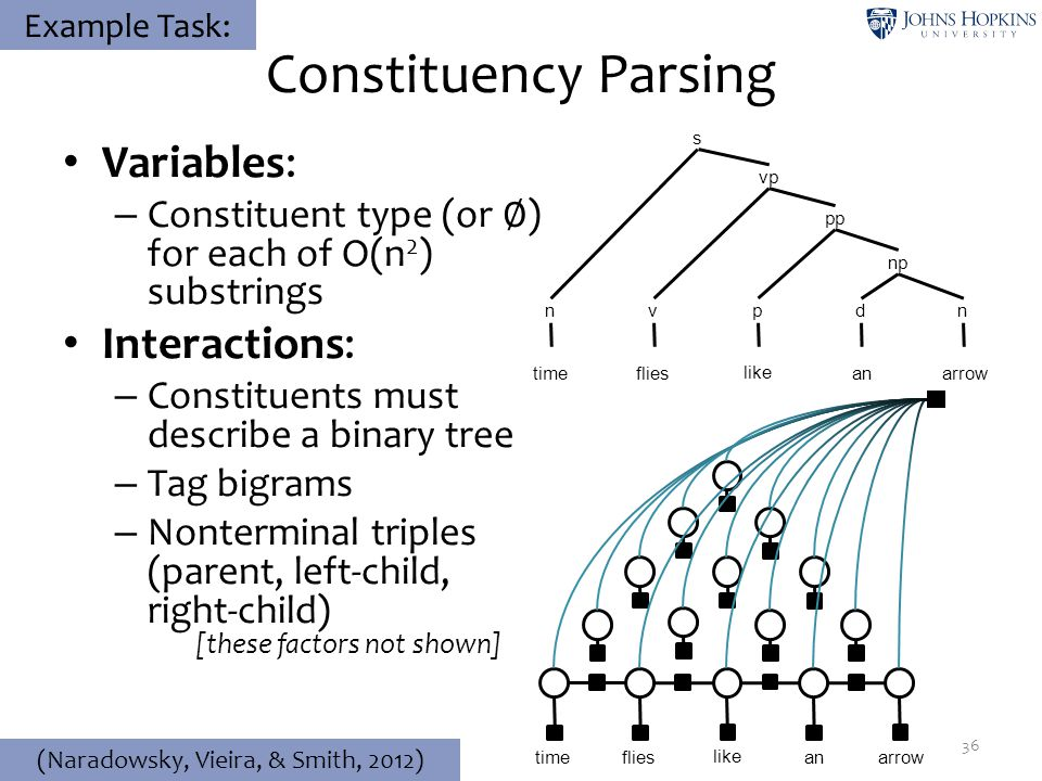 Constituency Parsing Variables: – Constituent type (or ∅ ) for each of O(n 2 ) substrings Interactions: – Constituents must describe a binary tree – T