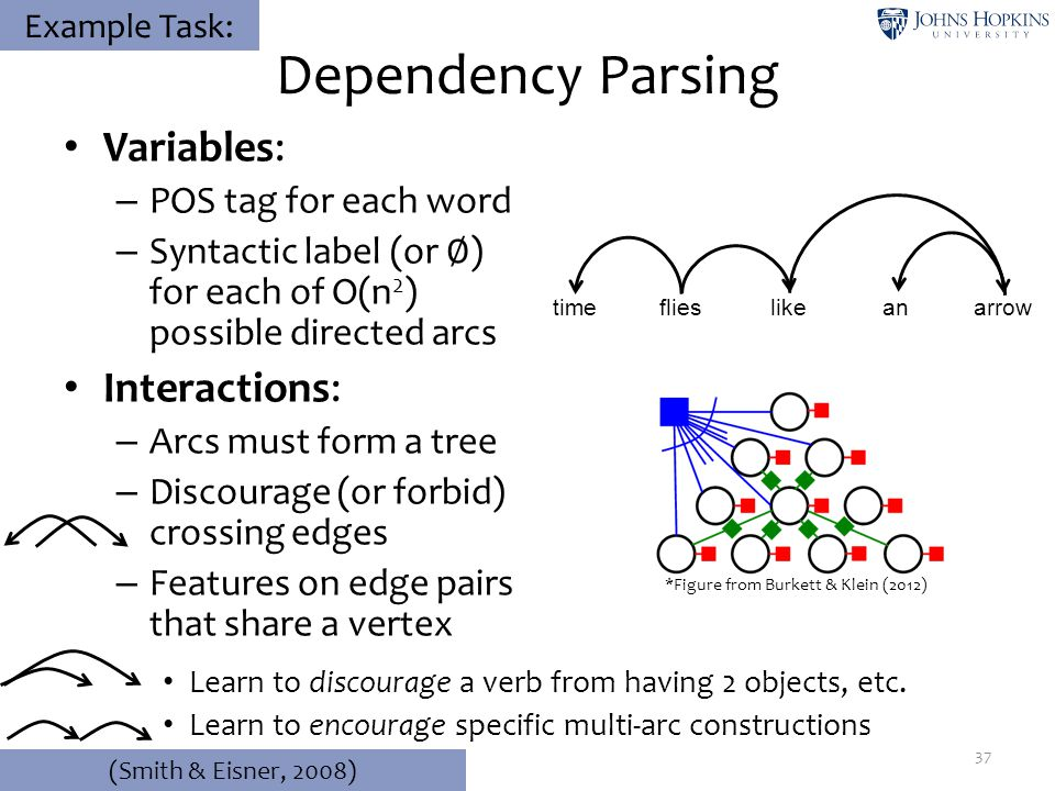 Dependency Parsing Variables: – POS tag for each word – Syntactic label (or ∅ ) for each of O(n 2 ) possible directed arcs Interactions: – Arcs must f